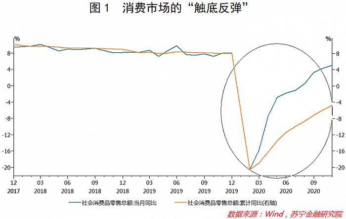 展望2021年消费形势:免税猛 跨境电商借东风