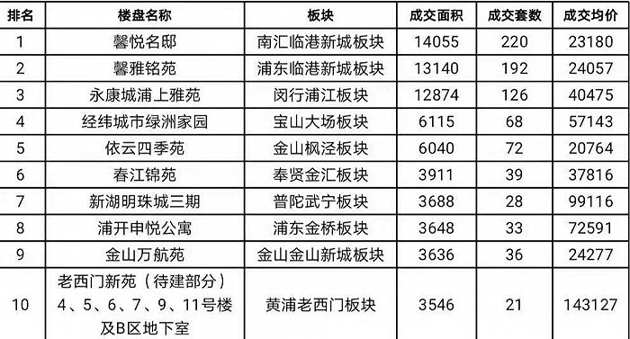 光辉代理958337一周楼市| 上周上海商品房成交面积为25.40万平方米,环比前周下跌32.29%