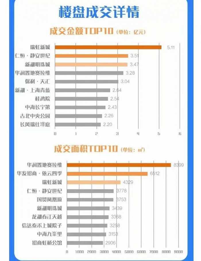 光辉代理958337上海新房成交价格环比增加3%,连续两周实现增长