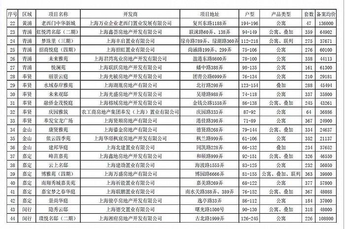 光辉代理958337上海1.4万套新房集中来袭,6盘均价超10万/平