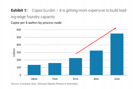 单日市值狂跌1000亿,大摩做空台积电,76页报告说了什么