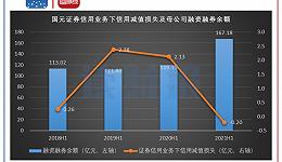 国元证券:上半年营收增速较低,四大风控指标有所下滑